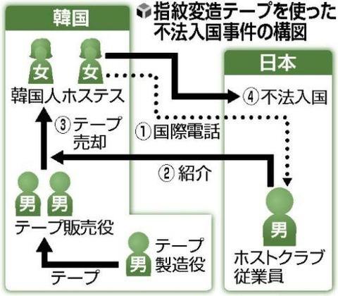 指紋を偽造してまで日本に来るなよ