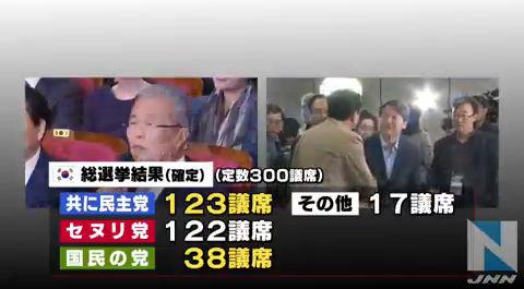 総選挙で与党大惨敗のバ韓国