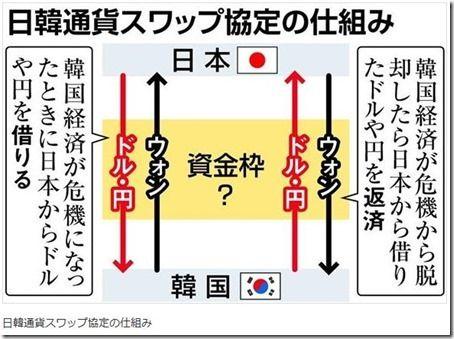 バ韓国との通貨スワップは日本にメリットゼロ