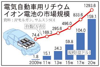 電気自動車バッテリー、バ韓国産だけ需要減