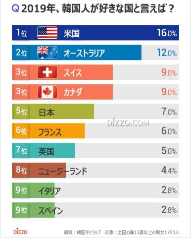 バ韓国塵どもが好きな国ランキング