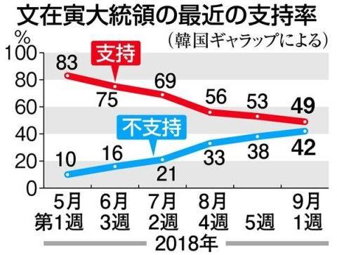 支持率がダダ下がり中のバ韓国文大統領