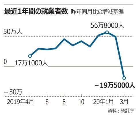 バ韓国の就業率は下がる一方