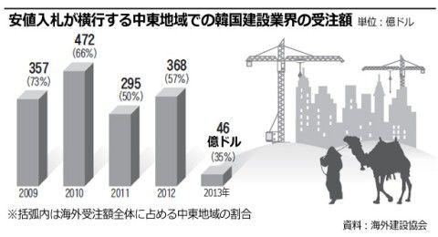 世界中から嫌悪され始めたバ韓国の建設業