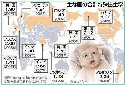 出生率の低下が止まらないバ韓国