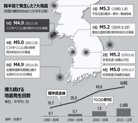震度ゼロで崩壊しまくるバ韓国