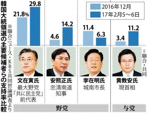 誰が大統領になっても崩壊まっしぐらのバ韓国