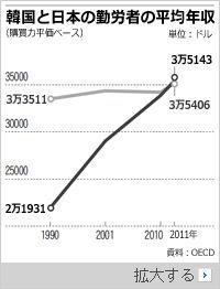 韓国平均月収