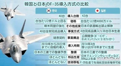 F-35はバ韓国にとって宝の持ち腐れ