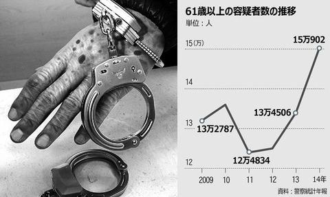 バ韓国で急増中の老害犯罪