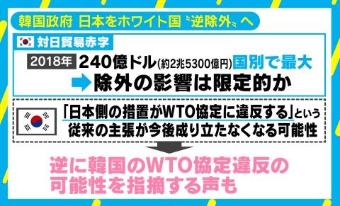 バ韓国が日本をホワイト国から外しても無問題