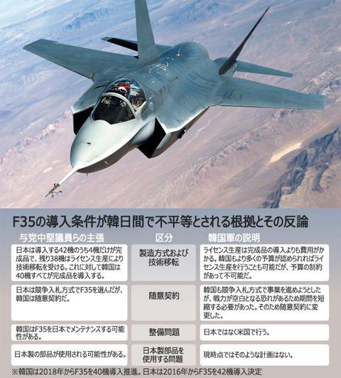 韓国が導入を予定しているF35。すぐに墜落するでしょう