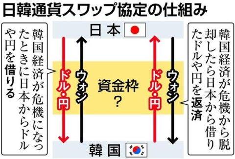 バ韓国との通貨スワップは日本にメリット無し