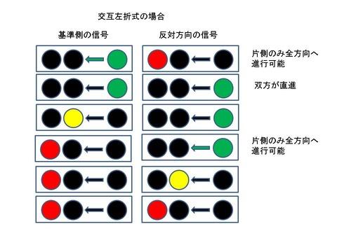 韓国塵ですら理解不能なバ韓国の信号