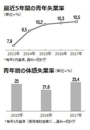 経済崩壊まっしぐらのバ韓国