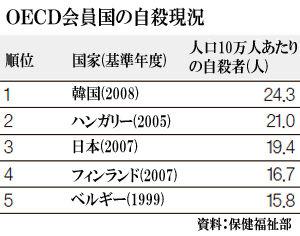 10年以上連続で第一位、バ韓国の自殺率