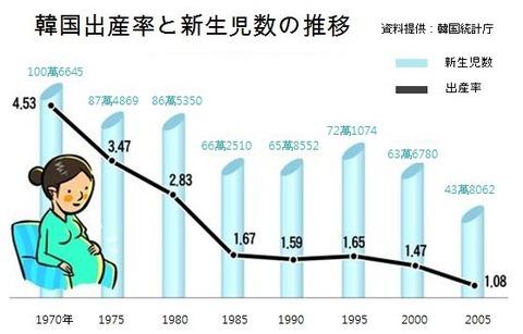 右肩下がりのバ韓国の出生率