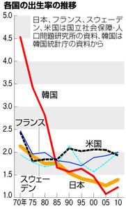 韓国の出生率は世界最低水準ww