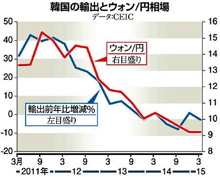経済崩壊に向かって全力前進中のバ韓国wwww