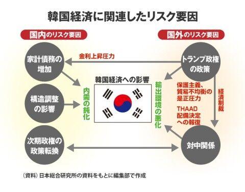 バ韓国経済は崩壊間近