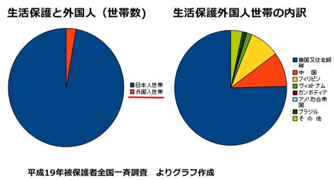 このグラフから韓国の文字が消えてほしい