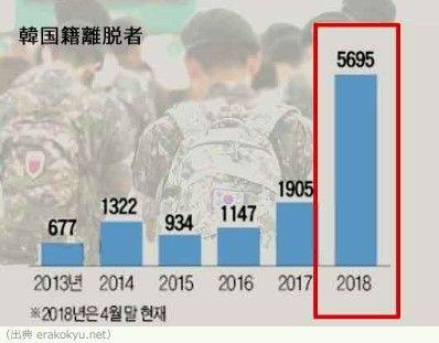 国籍を捨てる屑バ韓国塵が急増中