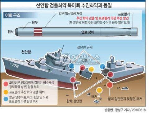 北朝鮮に沈められたバ韓国海軍の天安号