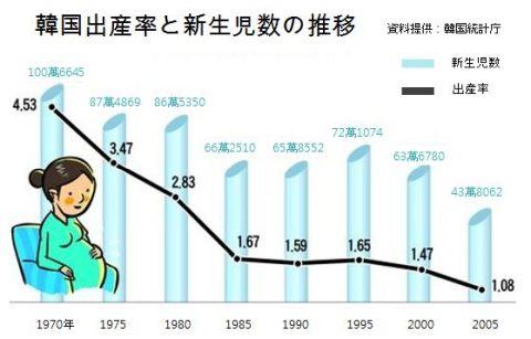 バ韓国の出生率がゼロになるのが理想