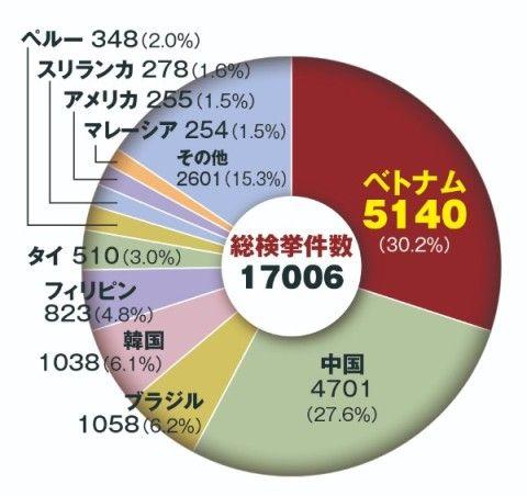 バ韓国に留学するベトナム人が急増中