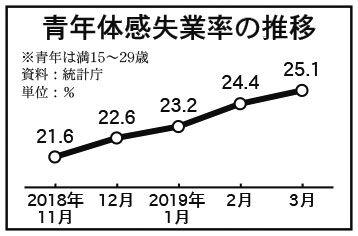 バ韓国の失業率は上がり続けるだけ