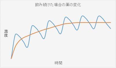 20161226_パキシルグラフ
