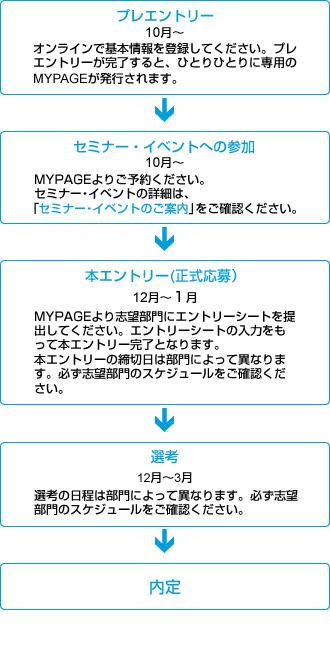 JPmorgan採用の流れ