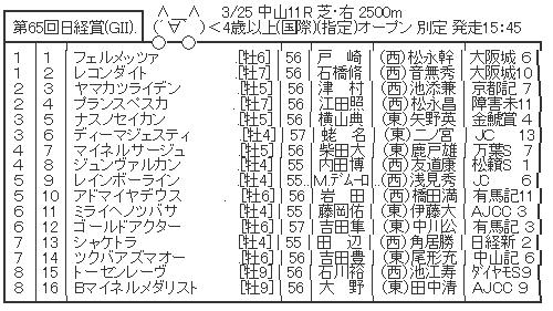 3/25(土) 第65回日経賞(GⅡ) part2