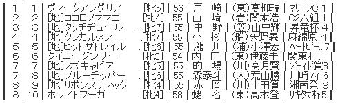 ハロン2884