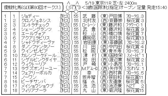 5/19(日) 第80回 優駿牝馬(GI)(オークス)