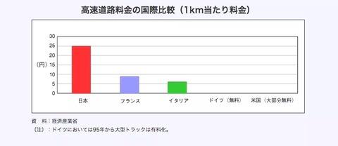 【悲報】日本の高速道路、世界一高かったww