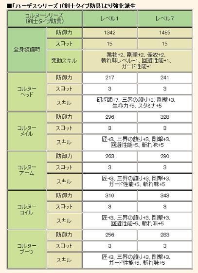 コルヌー詳細