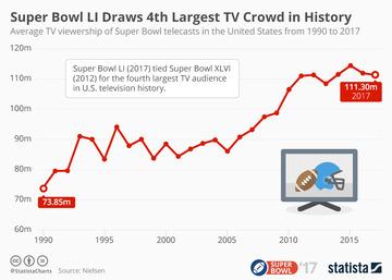 20170208_super_bowl_tv_viewership_n