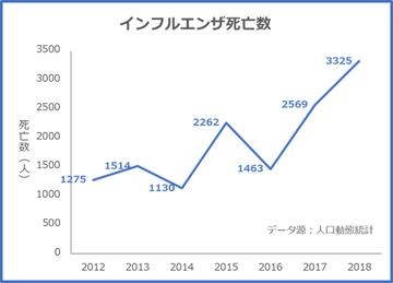 Flu_Japan_2012-2019
