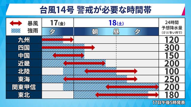台風14号(R3.9.17)2