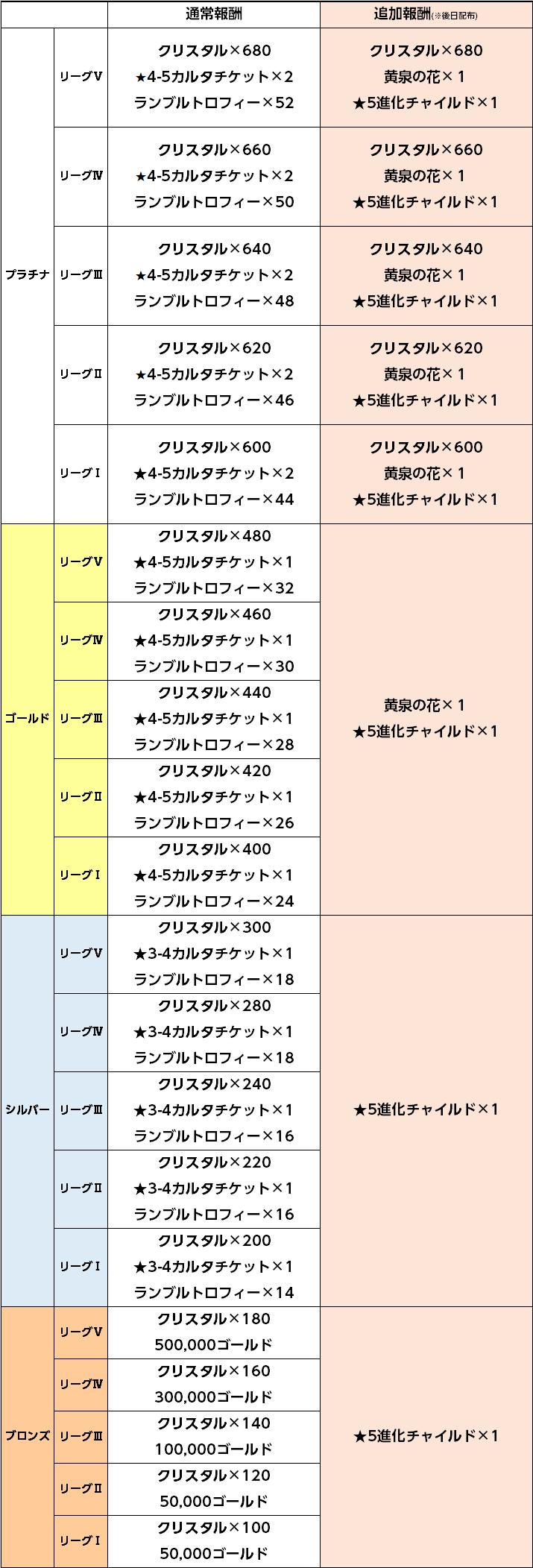 0114デビルランブル報酬4