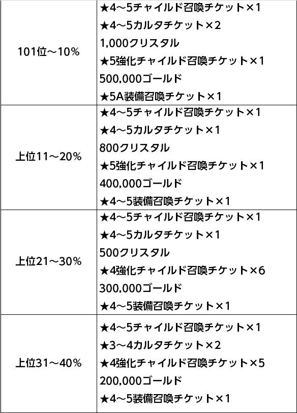 100~40%