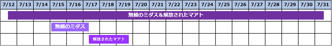ガチャスケジュール0712