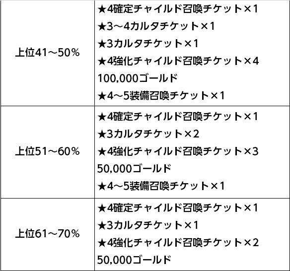 50~70%
