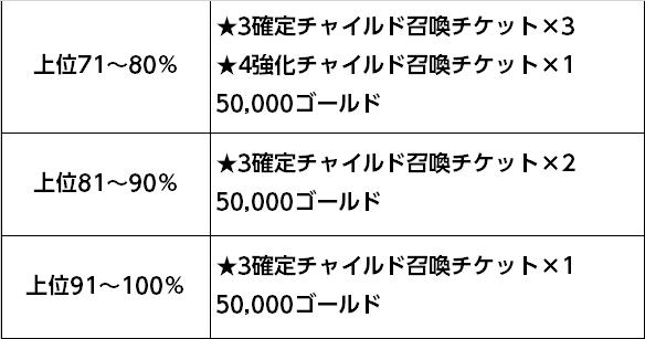 71~100%