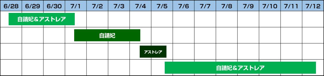 ガチャスケジュール0628