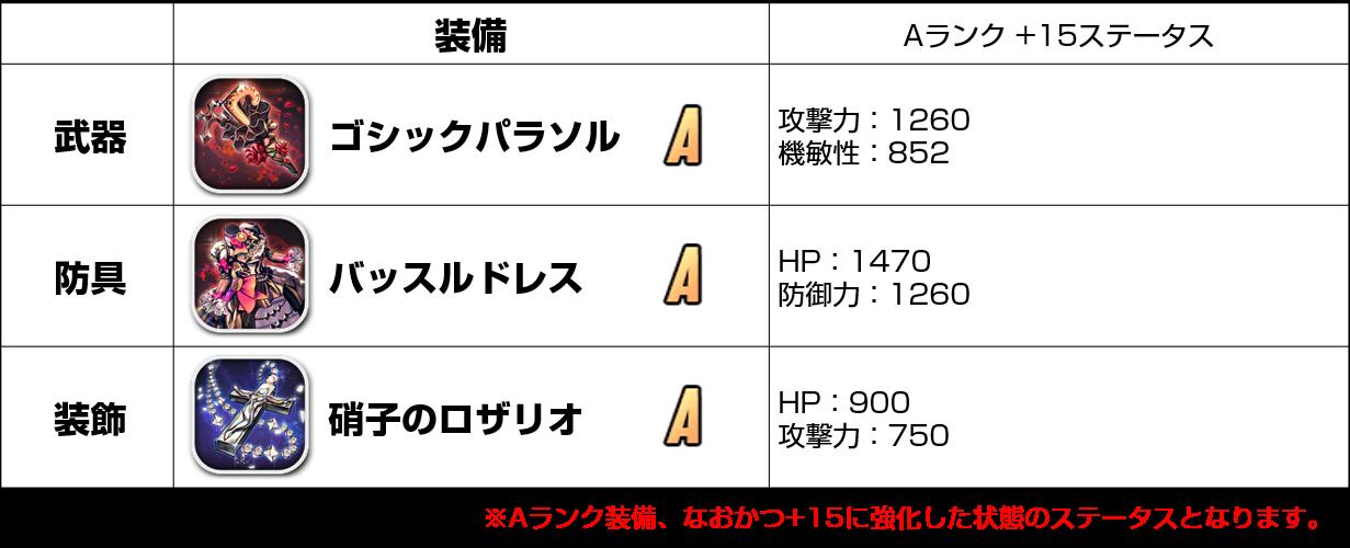 20181115_バートリー装備3種