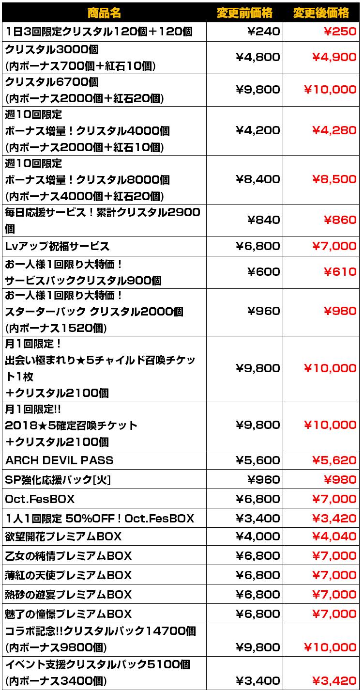1001価格改定用一覧