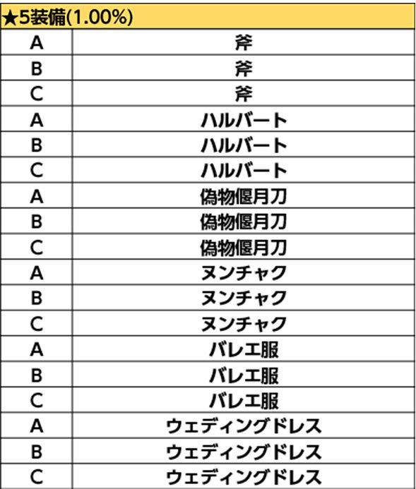 装備マスター★5011