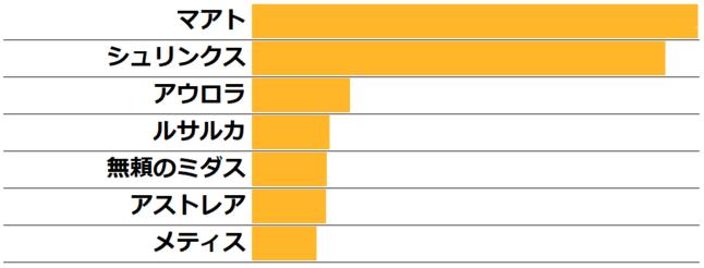 ★★★Q19.(ランキング10以下)★5回復型で最も好きなチャイルド